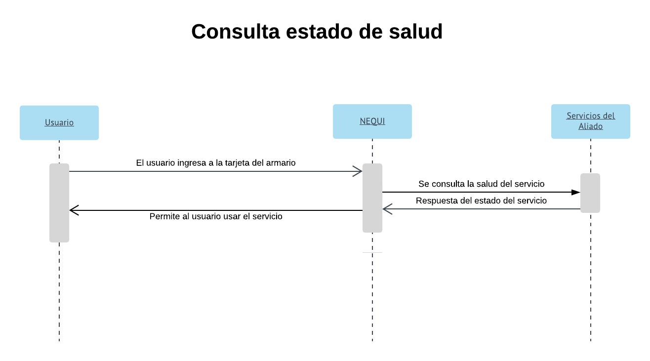 Consulta Estado de salud